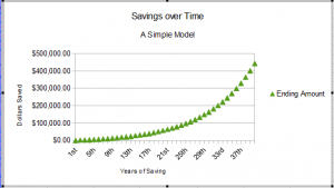 Final line graph of savings model