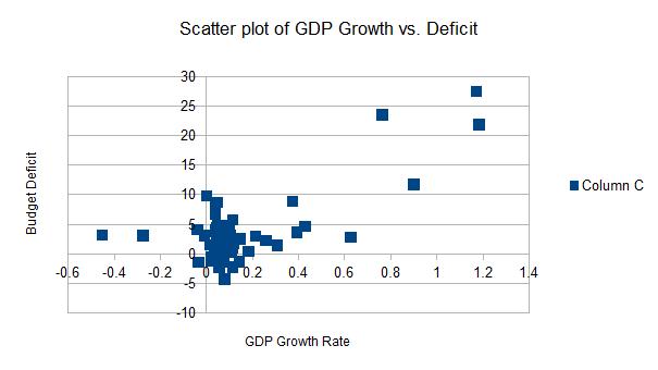 Scatter plot for regression model