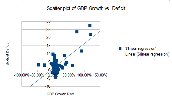 Scatter plot with linear regression line included