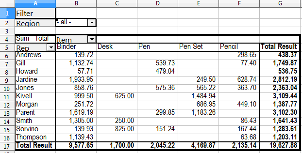 Example Pivot Table #2, With Item As Column Field And Rep As Row Field